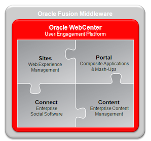 Oracle WebCenter – The Legacy Portal Solution Whose Time has Passed